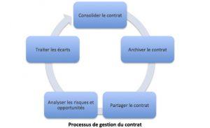 Processus de gestion de contrat